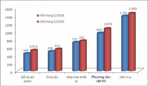 Kim ngạch xuất khẩu Việt Nam-Nhật Bản 2018-2019
