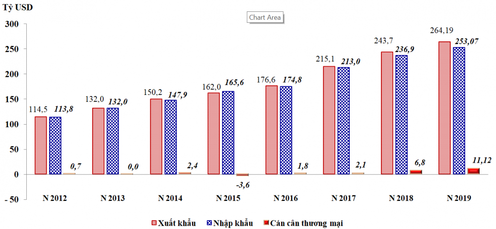 Total import and export turnover of Vietnam in 2019